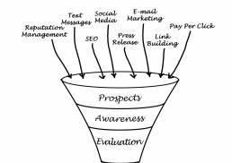 Digital Marketing Strategy for Ecommerce